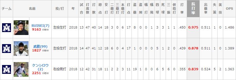 チームランキング2018 長打率編]...